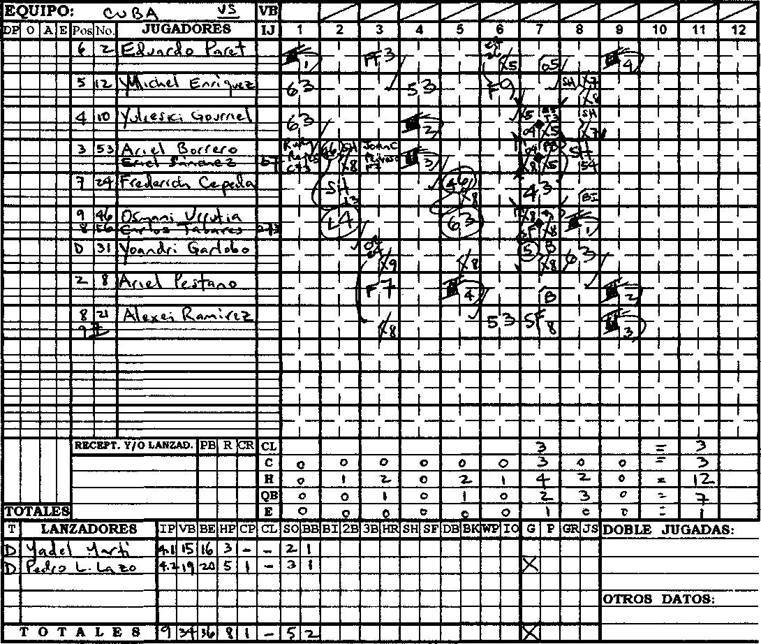 Hoja de anotación del partido entre Cuba y República Dominicana, en la semifinal del 1er Clásico Mundial de béisbol, en 2006