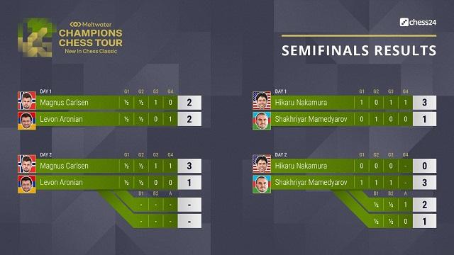 Así fueron los matches de cuartos de final y semifinal del New in Chess. Tomado de Chess24