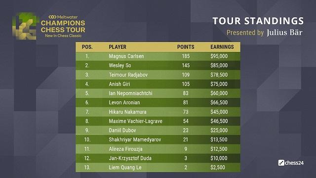 Tabla de posiciones del Champions Chess Tour. Tomada de la cuenta en Twitter del evento.